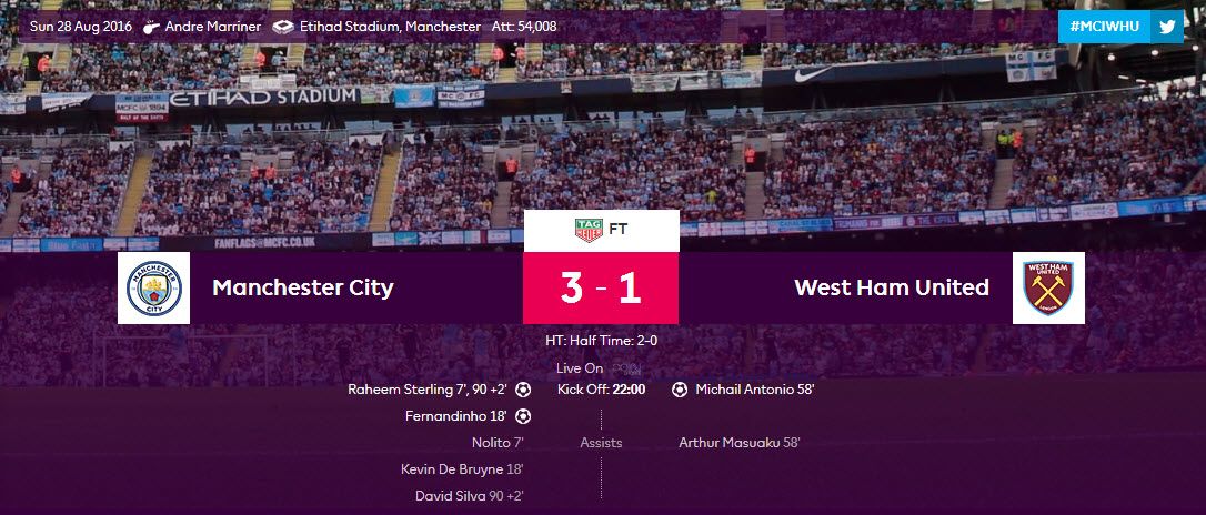Skor Akhir Manchester City vs West Ham United