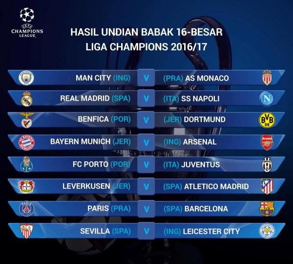 Hasil Drawing Babak 16 Besar Liga Champion 2017